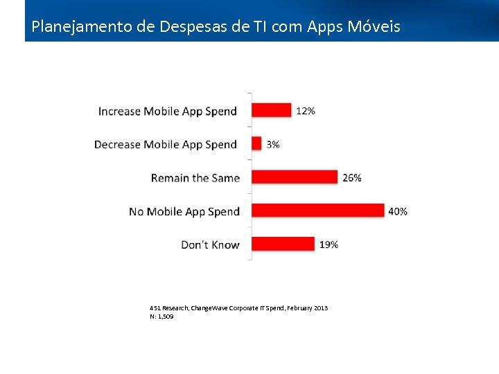 Planejamento de Despesas de TI com Apps Móveis 451 Research, Change. Wave Corporate IT