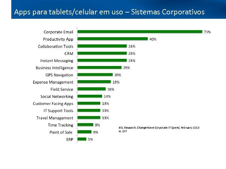 Apps para tablets/celular em uso – Sistemas Corporativos 451 Research, Change. Wave Corporate IT