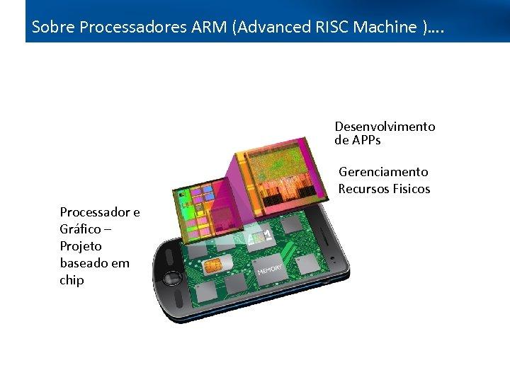 Sobre Processadores ARM (Advanced RISC Machine )…. Desenvolvimento de APPs Gerenciamento Recursos Fisicos Processador