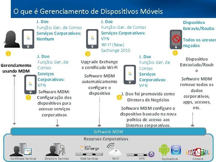 O que é Gerenciamento de Dispositivos Móveis J. Doe Full Lifecycle Management J. Doe