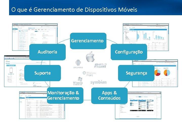 O que é Gerenciamento de Dispositivos Móveis Gerenciamento Auditoria Configuração Suporte Monitoração & Gerenciamento