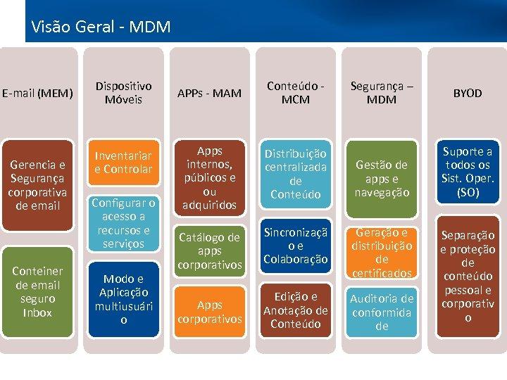 Visão Geral - MDM E-mail (MEM) Gerencia e Segurança corporativa de email Conteiner de