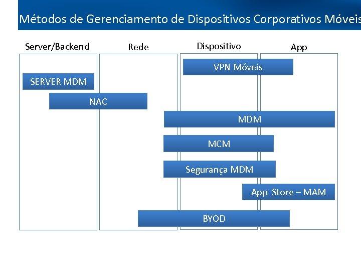 Métodos de Gerenciamento de Dispositivos Corporativos Móveis Server/Backend Rede Dispositivo App VPN Móveis SERVER