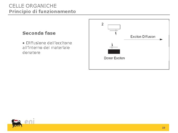 CELLE ORGANICHE Principio di funzionamento Seconda fase • Diffusione dell'eccitone all'interno del materiale donatore