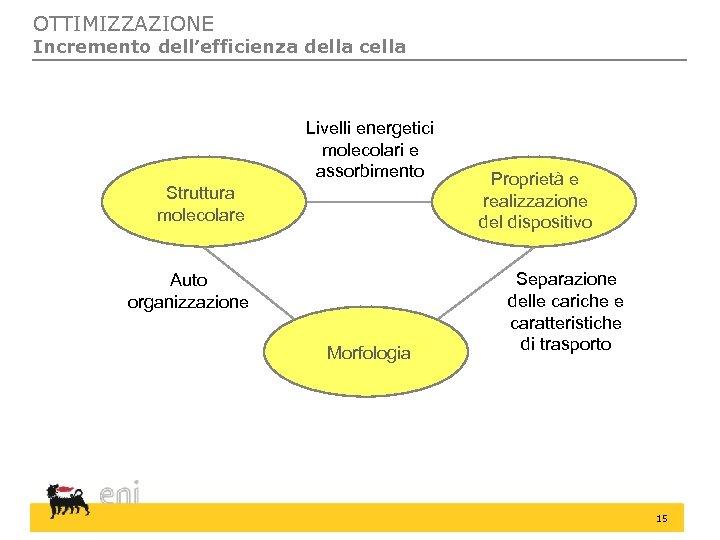 OTTIMIZZAZIONE Incremento dell'efficienza della cella Livelli energetici molecolari e assorbimento Struttura molecolare Auto organizzazione