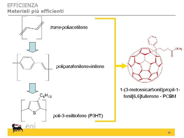 EFFICIENZA Materiali più efficienti trans-poliacetilene poliparafenilenevinilene 1 -(3 -metossicarbonil)propil-1 fenil[6, 6]fullerene - PCBM poli-3