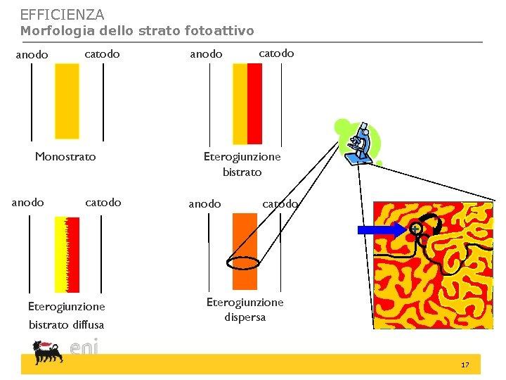 EFFICIENZA Morfologia dello strato fotoattivo anodo catodo Monostrato anodo catodo Eterogiunzione bistrato anodo catodo