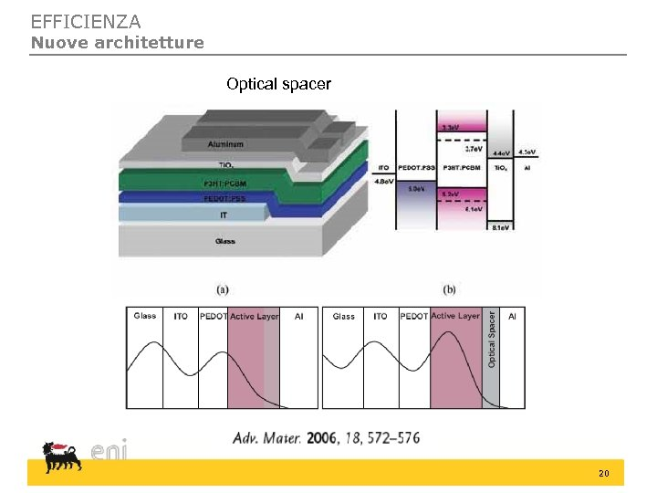 EFFICIENZA Nuove architetture Optical spacer 20