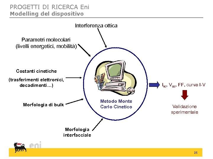 PROGETTI DI RICERCA Eni Modelling del dispositivo Interferenza ottica Parametri molecolari (livelli energetici, mobilità)