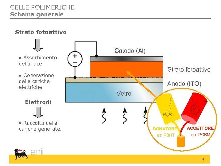 CELLE POLIMERICHE Schema generale Strato fotoattivo Catodo (Al) • Assorbimento della luce • Generazione
