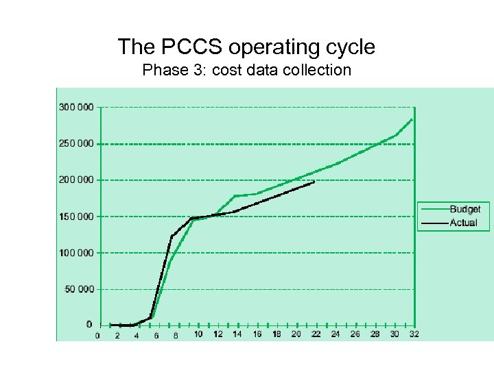 The PCCS operating cycle Phase 3: cost data collection