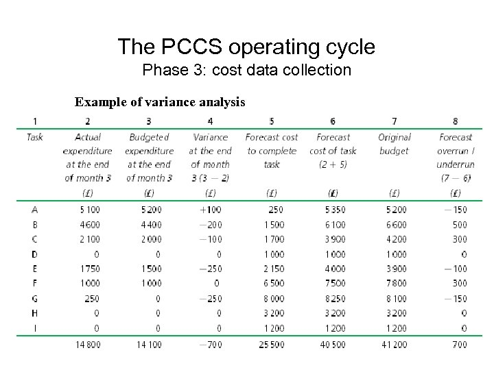 The PCCS operating cycle Phase 3: cost data collection Example of variance analysis