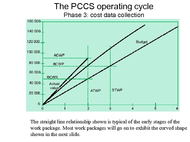 The PCCS operating cycle Phase 3: cost data collection The straight line relationship shown