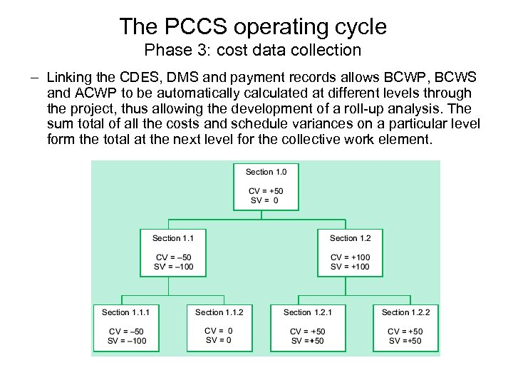 The PCCS operating cycle Phase 3: cost data collection – Linking the CDES, DMS