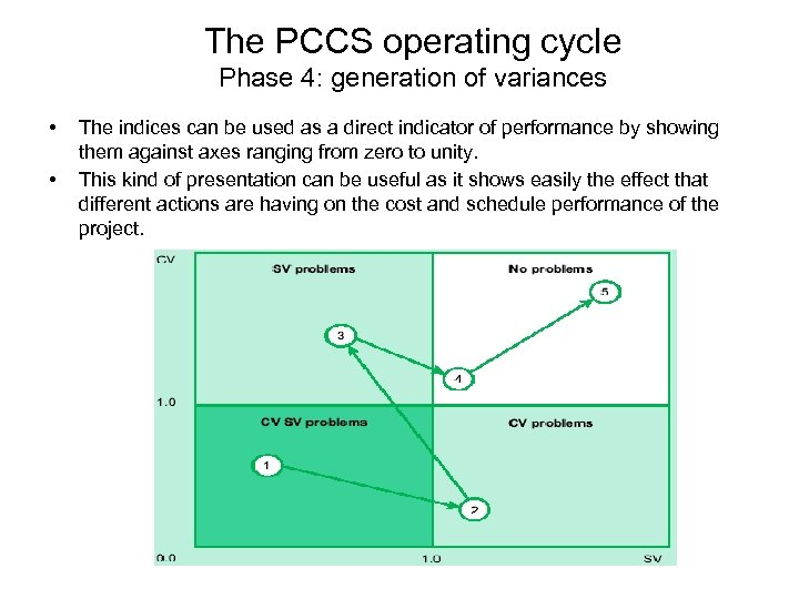 The PCCS operating cycle Phase 4: generation of variances • • The indices can