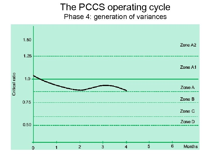 The PCCS operating cycle Phase 4: generation of variances