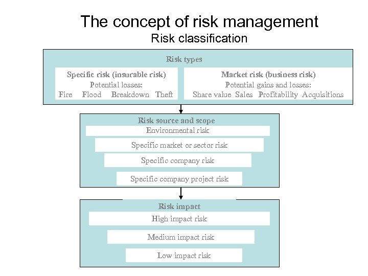 The concept of risk management Risk classification Risk types Specific risk (insurable risk) Potential