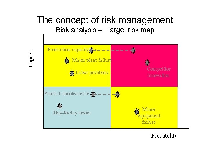 The concept of risk management Impact Risk analysis – target risk map Production capacity