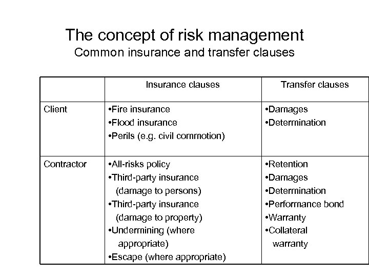The concept of risk management Common insurance and transfer clauses Insurance clauses Transfer clauses
