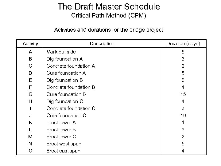 The Draft Master Schedule Critical Path Method (CPM) Activities and durations for the bridge