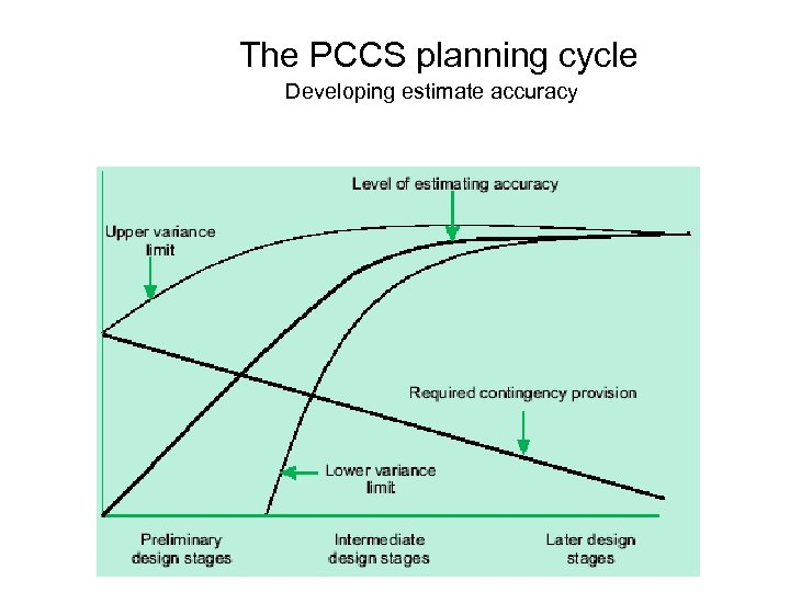 The PCCS planning cycle Developing estimate accuracy