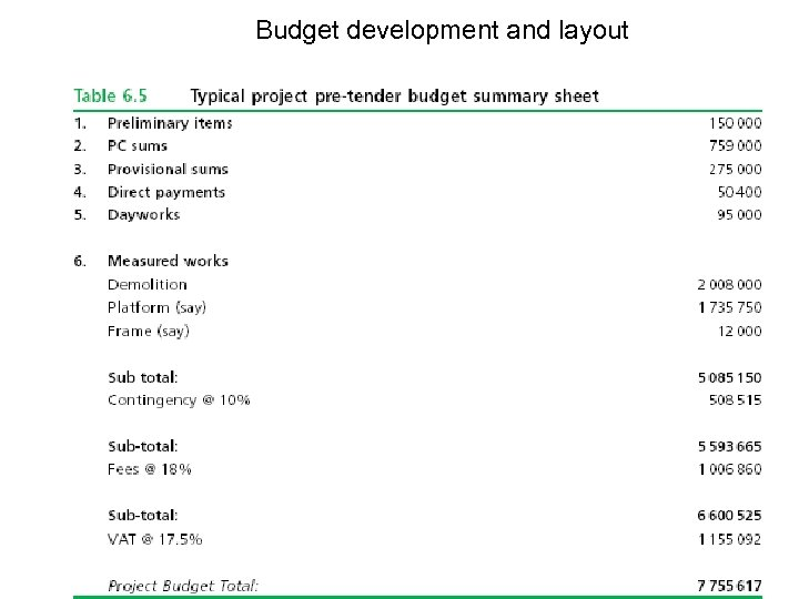 Budget development and layout