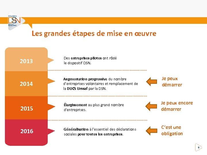 Les grandes étapes de mise en œuvre 2013 Des entreprises pilotes ont rôdé le