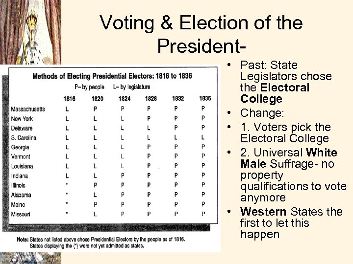 Voting & Election of the President • Past: State Legislators chose the Electoral College