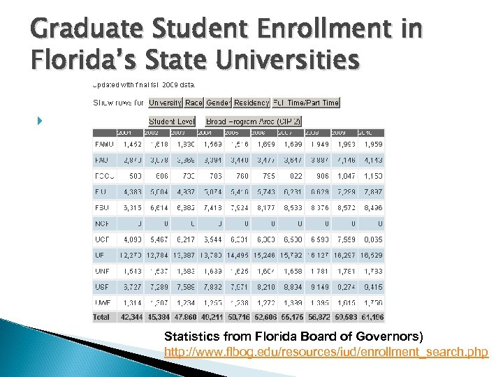 Graduate Student Enrollment in Florida's State Universities Statistics from Florida Board of Governors) http: