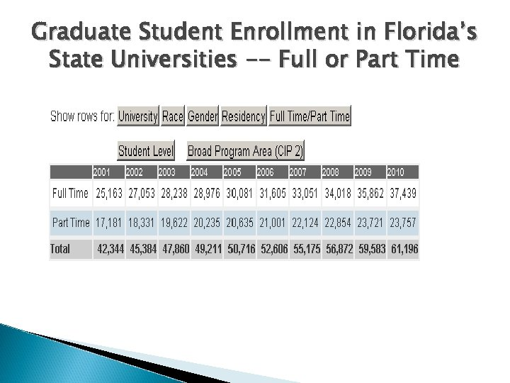 Graduate Student Enrollment in Florida's State Universities -- Full or Part Time