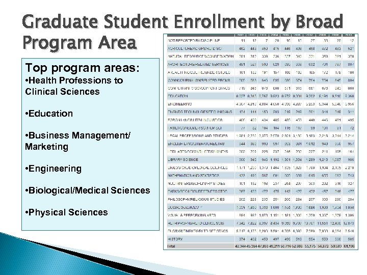Graduate Student Enrollment by Broad Program Area Top program areas: • Health Professions to