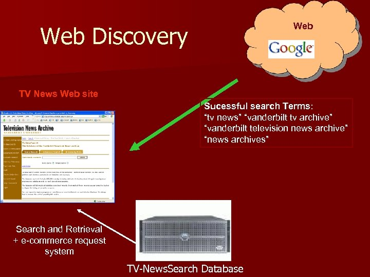 "Web Discovery TV News Web site Sucessful search Terms: ""tv news"" ""vanderbilt tv archive"""