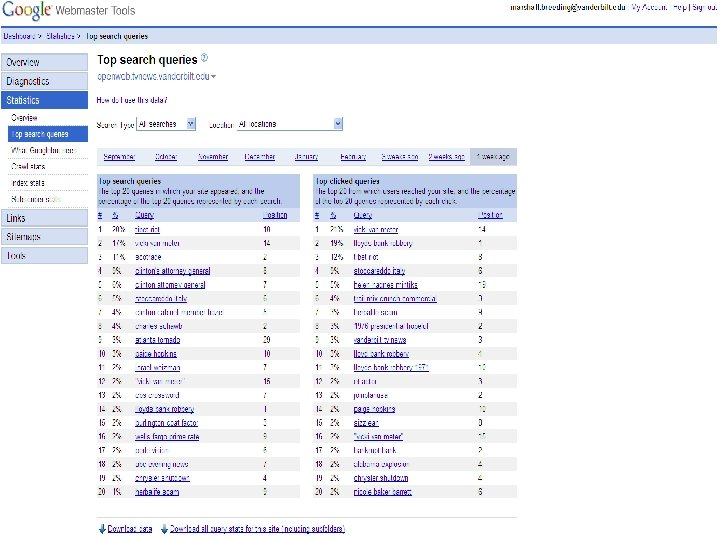 Google Sitemap n Top search queries