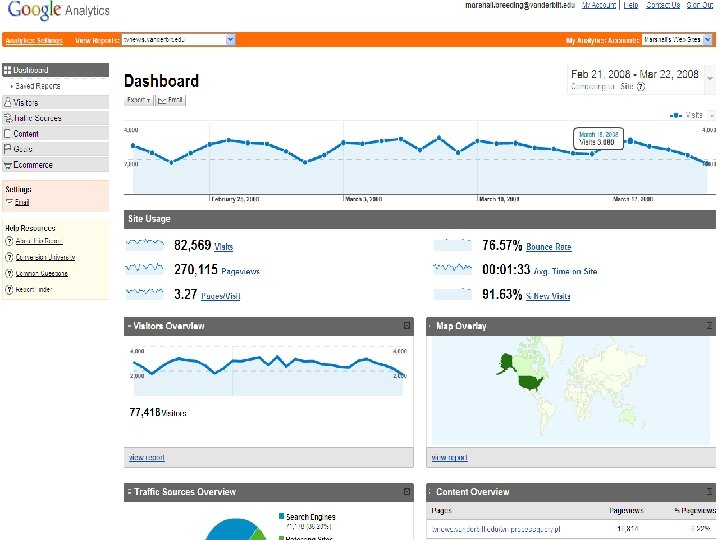 Google Analytics n Dashboard