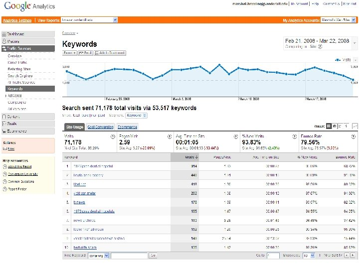 Google Analytics n Keywords