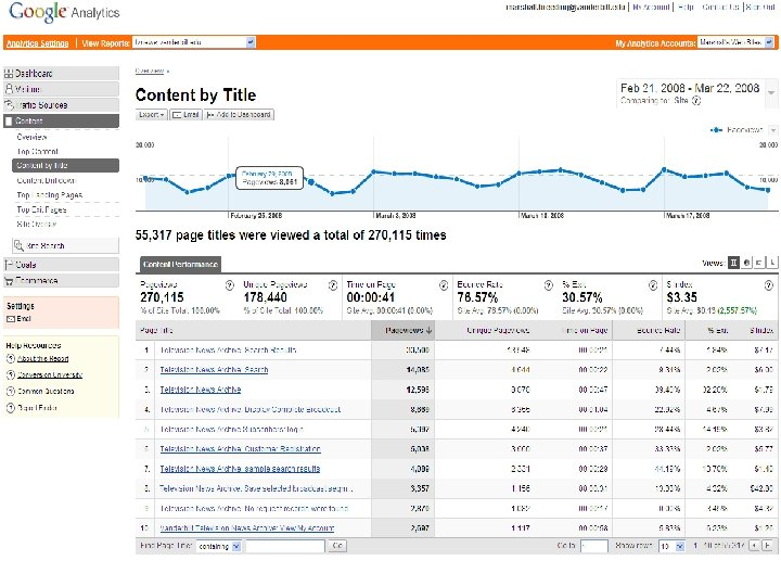Google Analytics n Content by Title