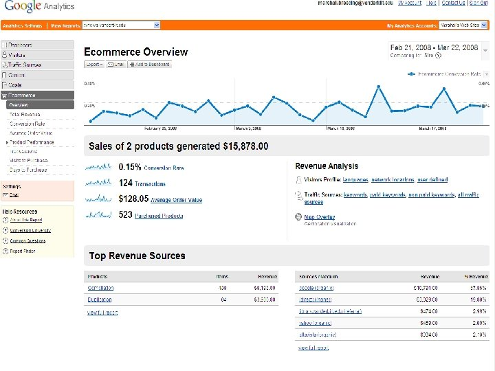 Google Analytics n Ecommerce
