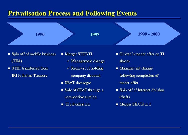 Privatisation Process and Following Events 1996 n Spin off of mobile business n Merger