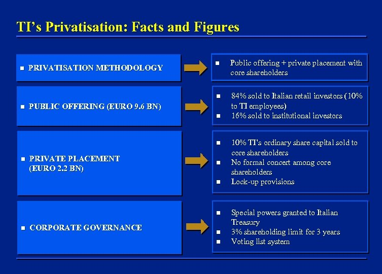 TI's Privatisation: Facts and Figures n PRIVATISATION METHODOLOGY n Public offering + private placement