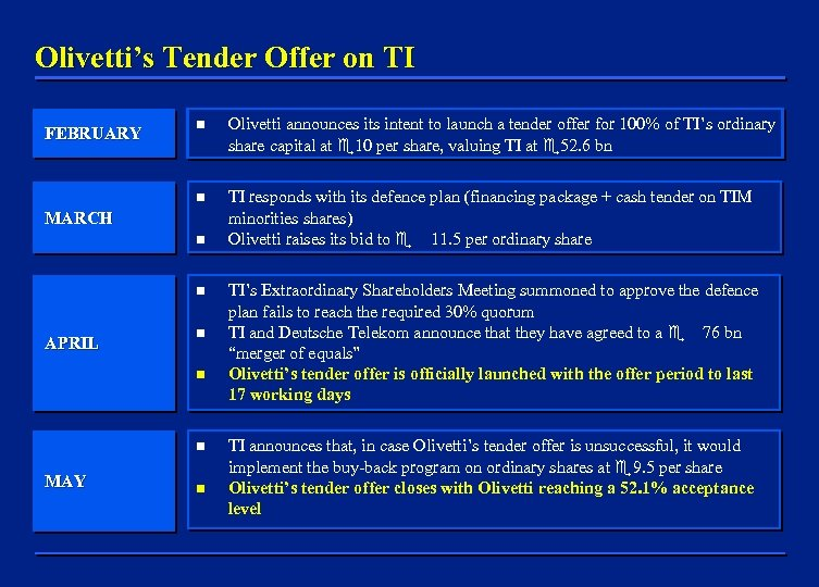 Olivetti's Tender Offer on TI n Olivetti announces its intent to launch a tender