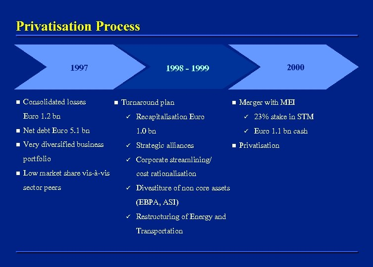 Privatisation Process 1997 n Consolidated losses Euro 1. 2 bn n Turnaround plan Merger