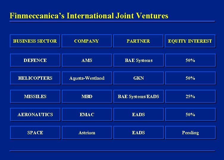 Finmeccanica's International Joint Ventures BUSINESS SECTOR COMPANY PARTNER EQUITY INTEREST DEFENCE AMS BAE Systems