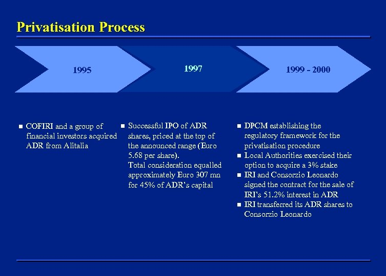 Privatisation Process 1997 1995 n COFIRI and a group of financial investors acquired ADR