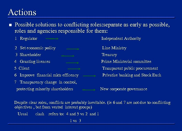 Actions n Possible solutions to conflicting roles: separate as early as possible, roles and
