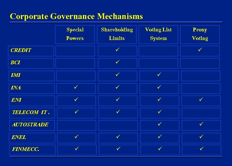 Corporate Governance Mechanisms Special Shareholding Voting List Proxy Powers Limits System Voting CREDIT BCI