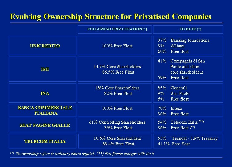 Evolving Ownership Structure for Privatised Companies FOLLOWING PRIVATISATION (*) UNICREDITO 100% Free Float TO