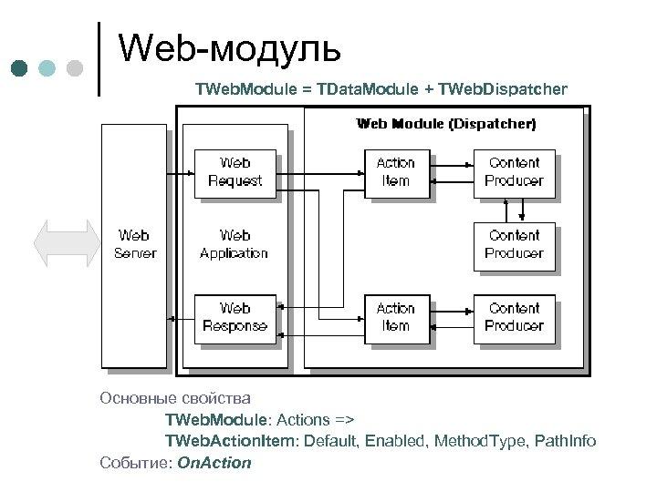 Web-модуль TWeb. Module = TData. Module + TWeb. Dispatcher Основные свойства TWeb. Module: Actions