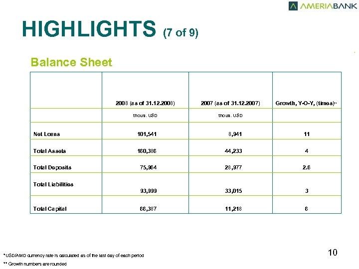 HIGHLIGHTS (7 of 9) , Balance Sheet 2008 (as of 31. 12. 2008) 2007