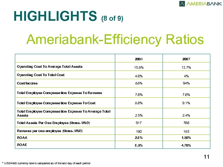 HIGHLIGHTS (8 of 9) Ameriabank-Efficiency Ratios 2008 2007 Operating Cost To Average Total Assets