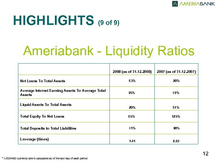 HIGHLIGHTS (9 of 9) Ameriabank - Liquidity Ratios 2008 (as of 31. 12. 2008)